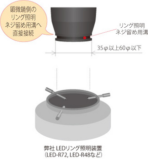 LEDリング照明直接取り付け