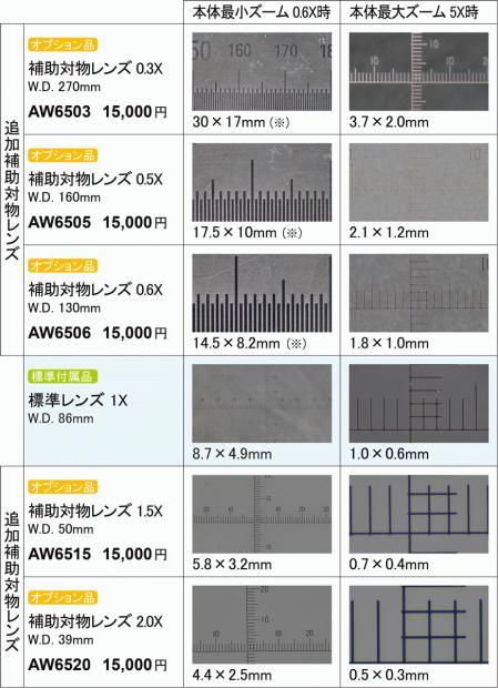 AR-ZM0650R-MC200と補助対物レンズを組み合わせた場合の観察視野